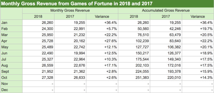 Macau casino revenue 2018